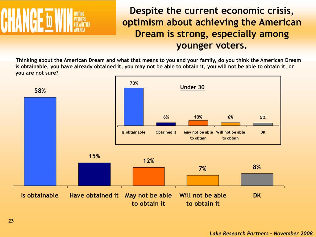 Despite the current economic crisis, optimism about achieving the American Dream is strong, especially among younger voters.