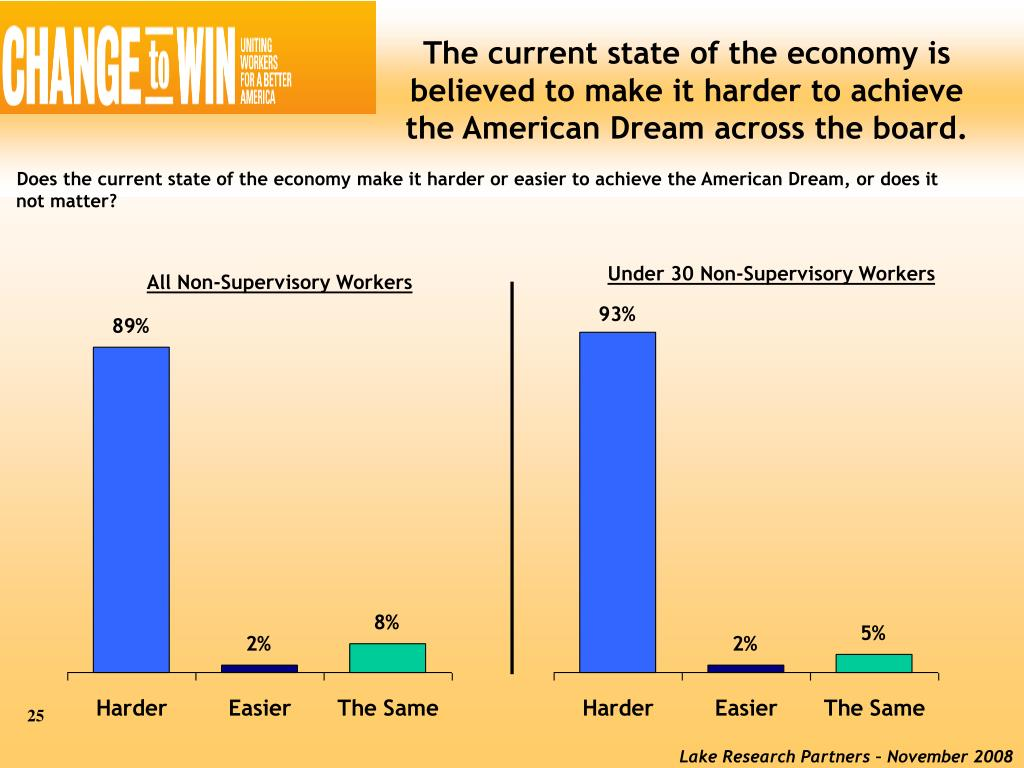 The current state of the economy is believed to make it harder to achieve the American Dream across the board.