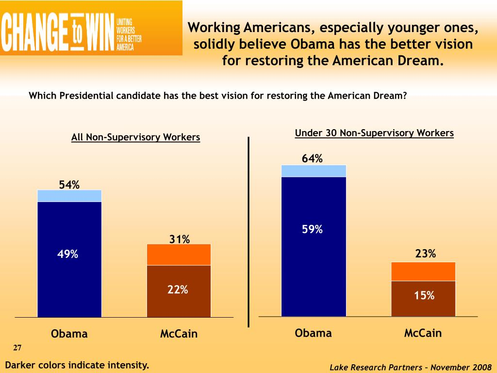 Working Americans, especially younger ones, solidly believe Obama has the better vision for restoring the American Dream.