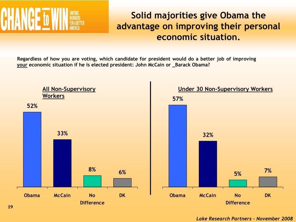 Solid majorities give Obama the advantage on improving their personal economic situation.