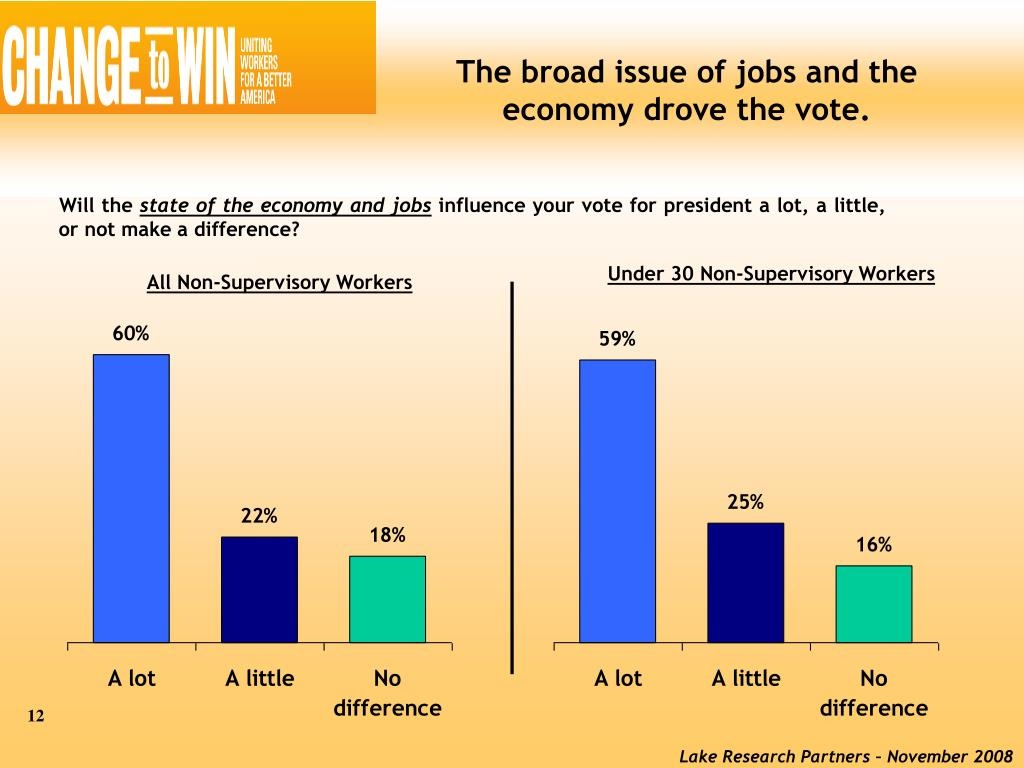The broad issue of jobs and the economy drove the vote.