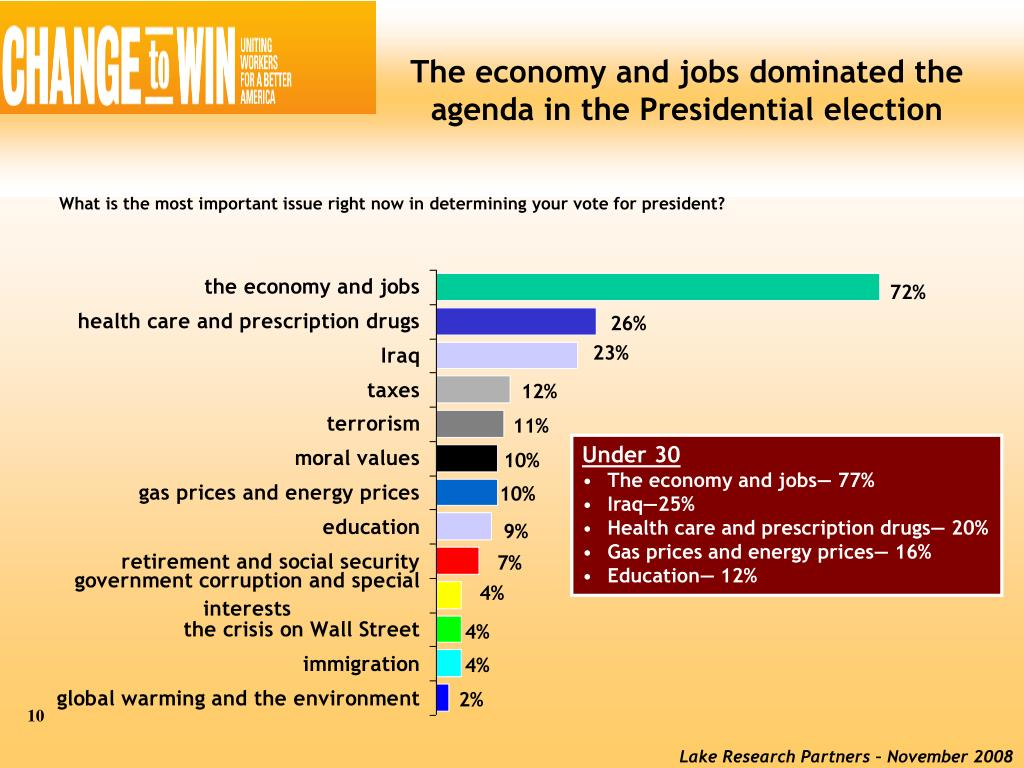 The economy and jobs dominated the agenda in the Presidential election