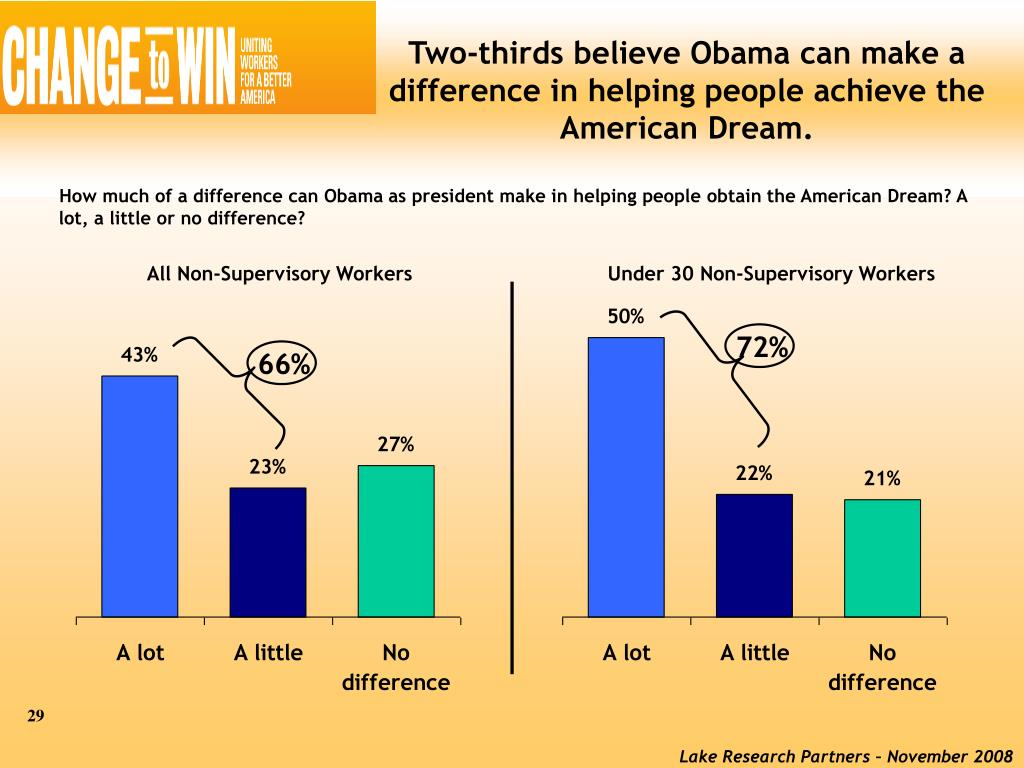 Two-thirds believe Obama can make a difference in helping people achieve the American Dream.