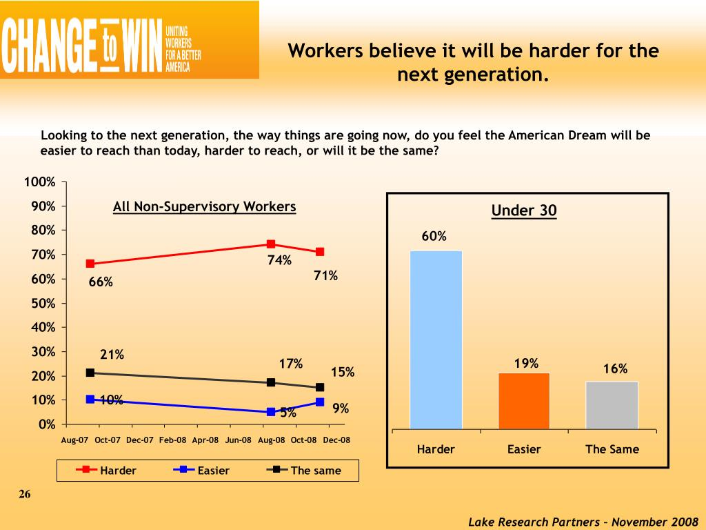 Workers believe it will be harder for the next generation.