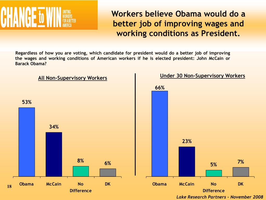 Workers believe Obama would do a better job of improving wages and working conditions as President.
