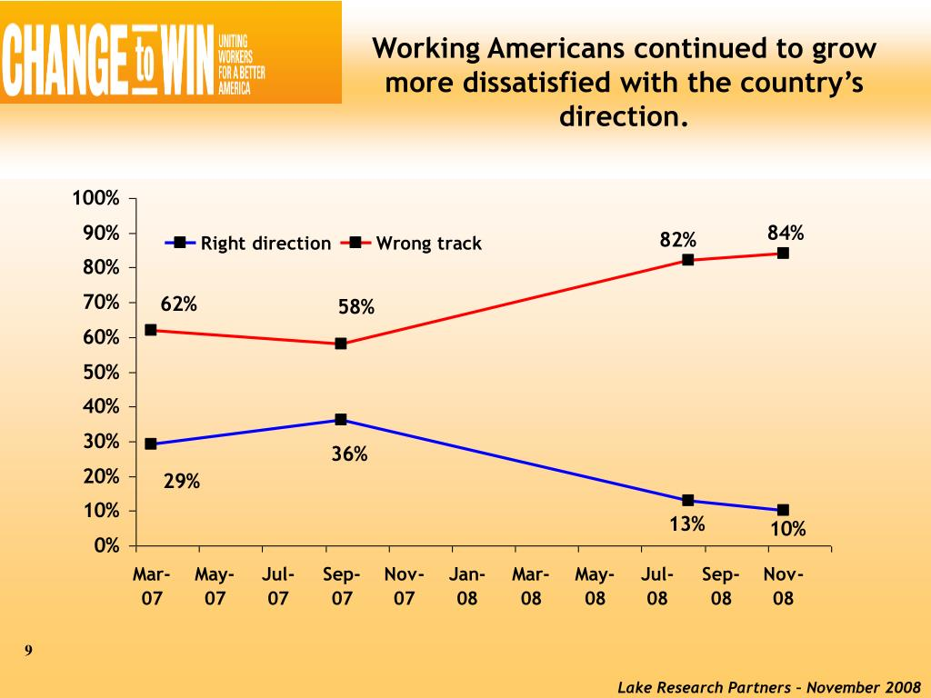 Working Americans continued to grow more dissatisfied with the country's direction.