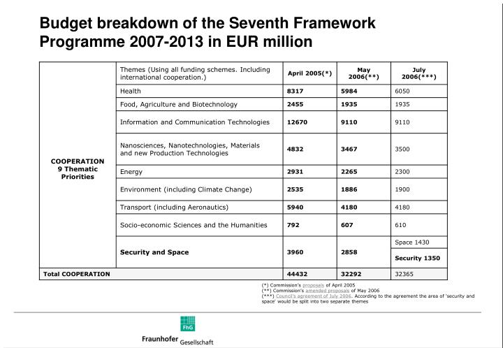 Budget breakdown of the Seventh Framework Programme 2007-2013 in EUR million