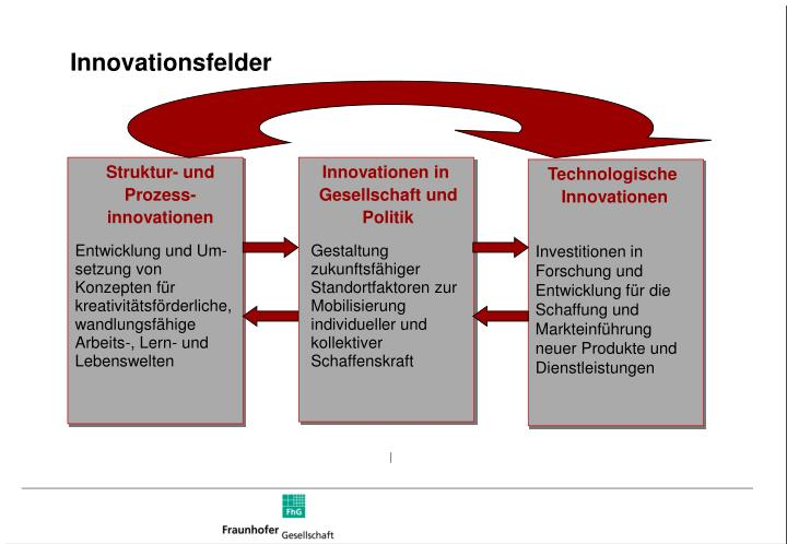 Innovationsfelder
