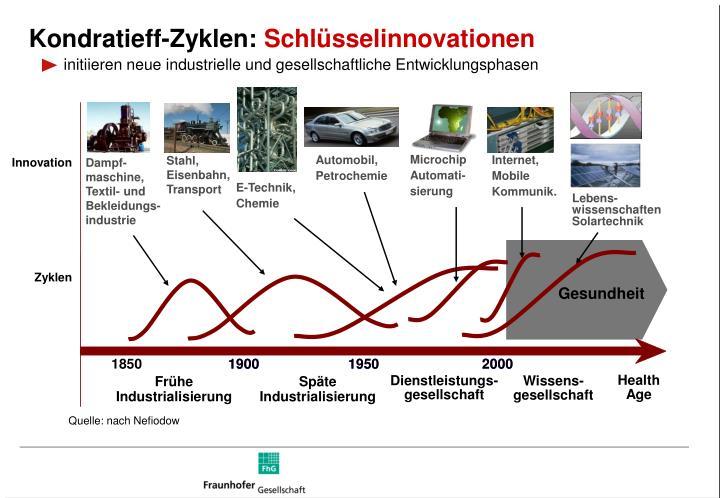 Kondratieff-Zyklen:
