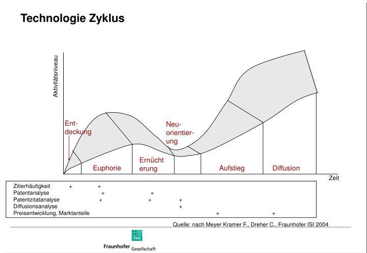 Technologie Zyklus
