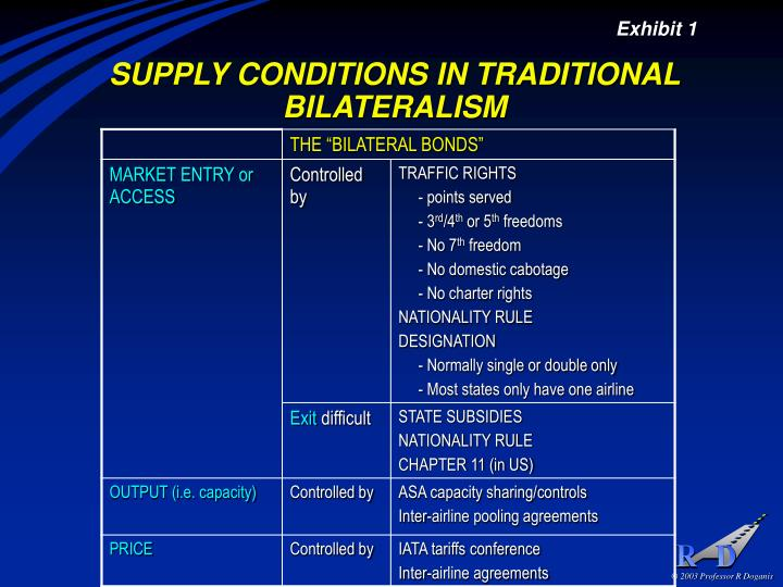 Supply conditions in traditional bilateralism