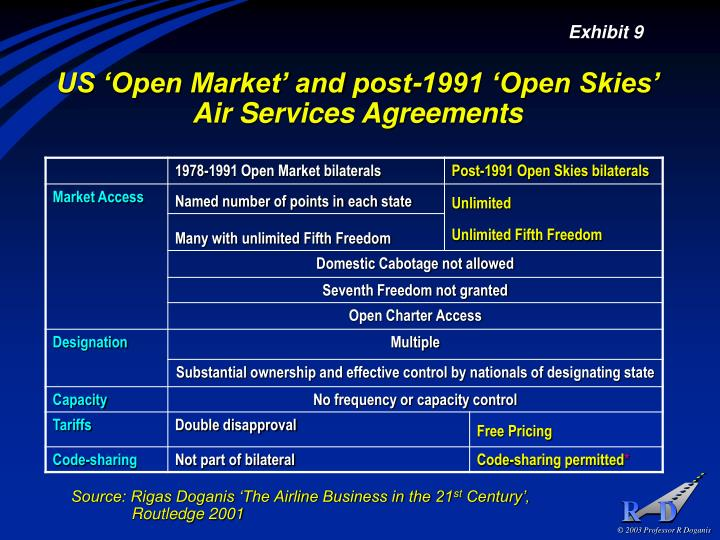 US 'Open Market' and post-1991 'Open Skies'