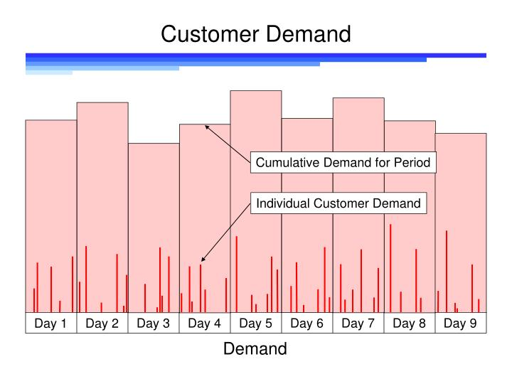Customer demand3