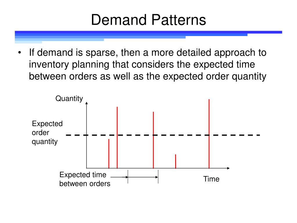 Demand Patterns