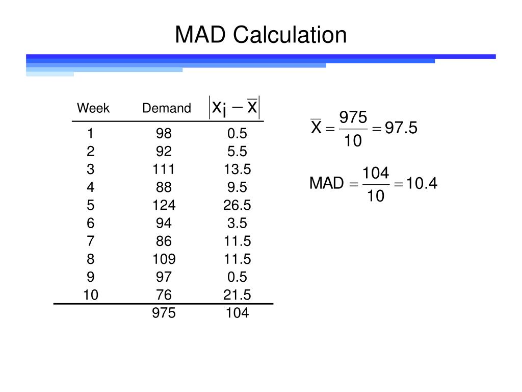 MAD Calculation