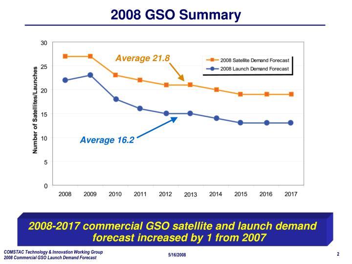 2008 GSO Summary