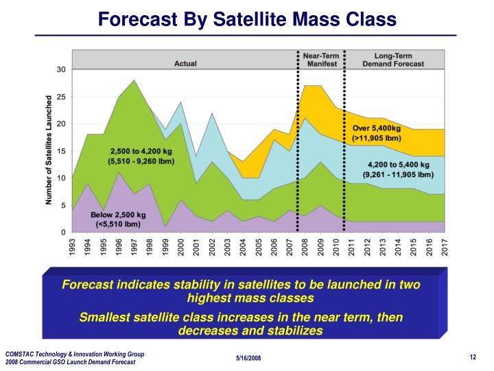 Forecast By Satellite Mass Class