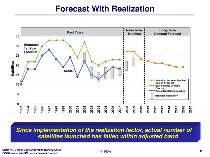 Forecast With Realization