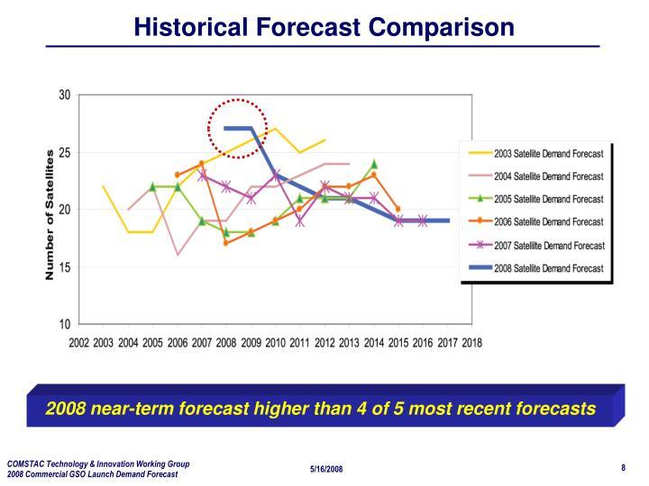Historical Forecast Comparison