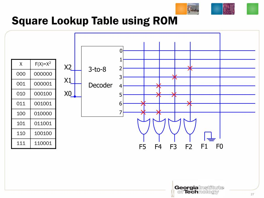 Square Lookup Table using ROM