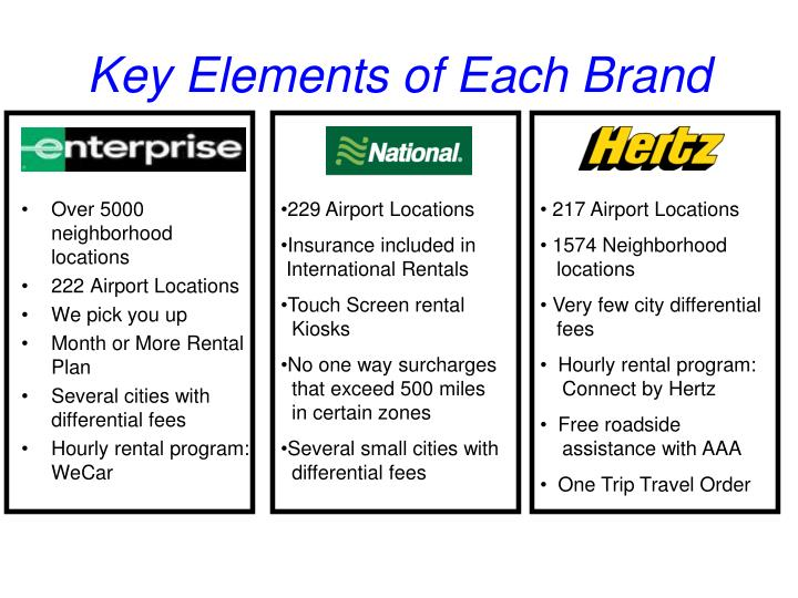 Key Elements of Each Brand