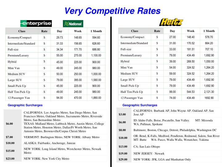 Very Competitive Rates