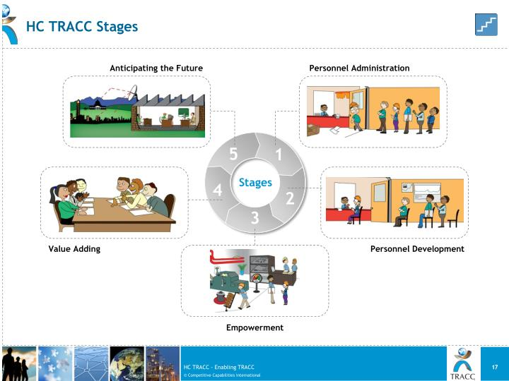 HC TRACC Stages