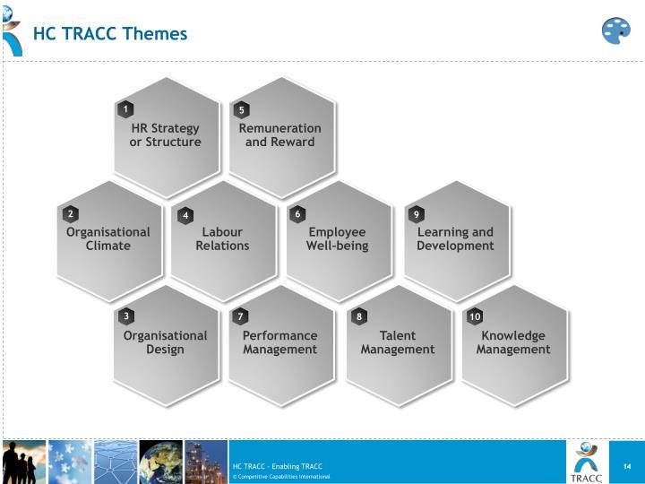 HC TRACC Themes