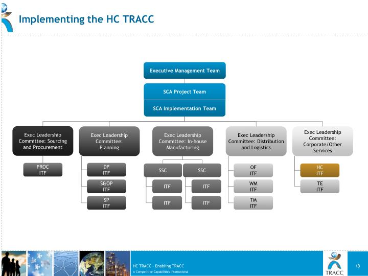 Implementing the HC TRACC