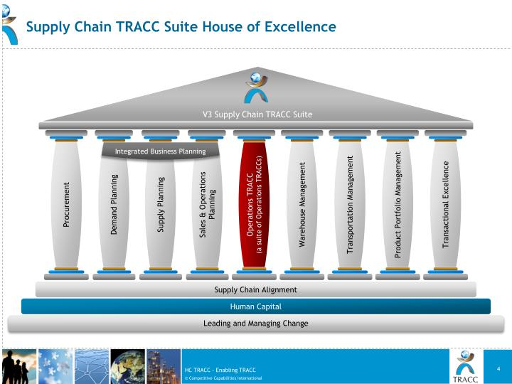 V3 Supply Chain TRACC Suite