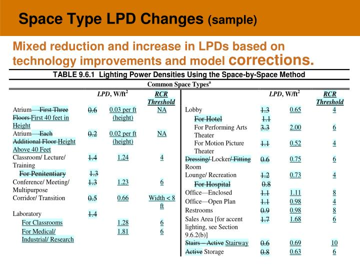 Space Type LPD Changes