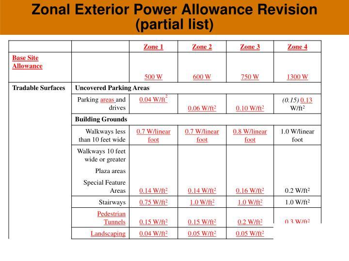 Zonal Exterior Power Allowance Revision (partial list)
