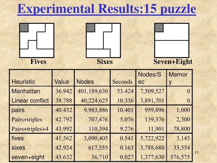 Experimental Results:15 puzzle