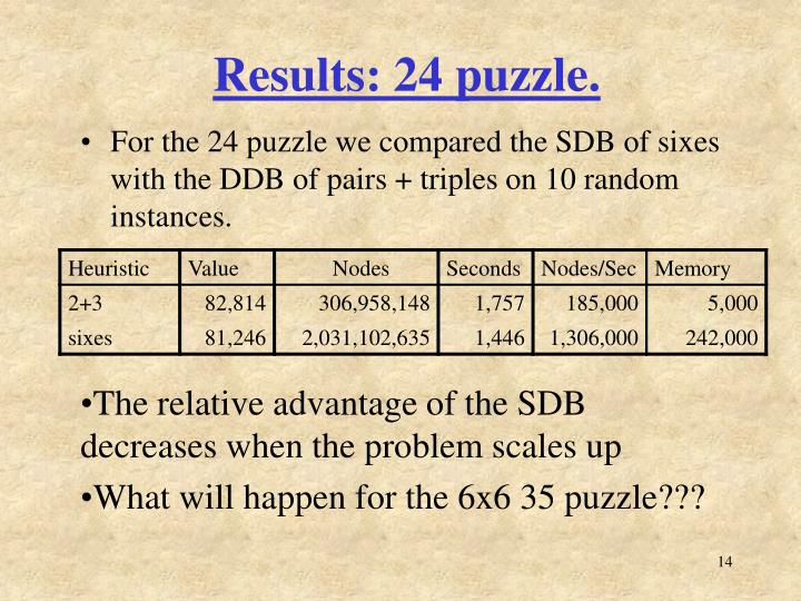 Results: 24 puzzle.