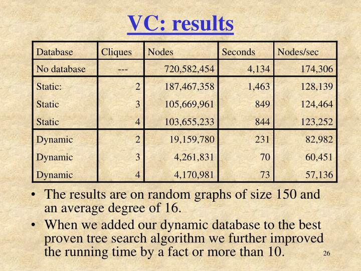 VC: results