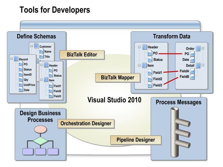 a briefly define schemata or schema A database schema is the collection of relation schemas for a definition of a table relation schema defines what between relation and relational schema.