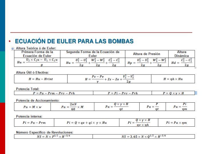 Ecuación de Euler para las bombas