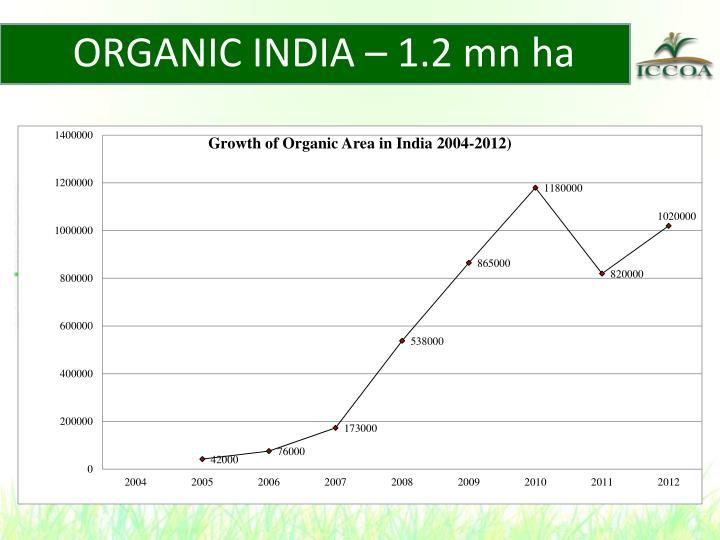 ORGANIC INDIA – 1.2 mn ha