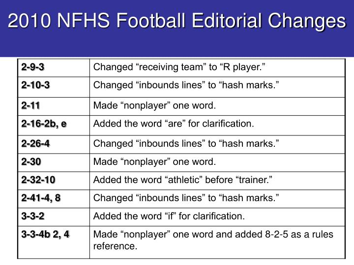 2010 NFHS Football Editorial Changes