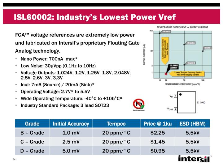 ISL60002: Industry's Lowest Power