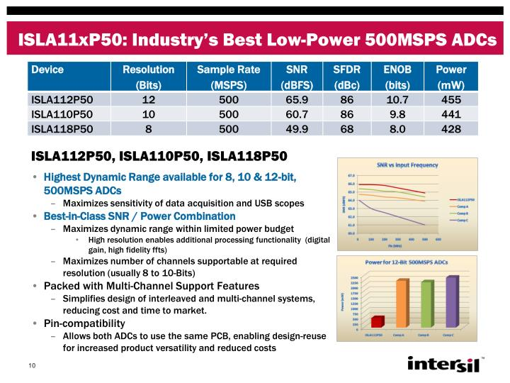 ISLA11xP50: Industry's Best Low-Power 500MSPS ADCs