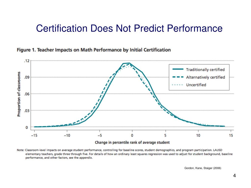 Certification Does Not Predict Performance