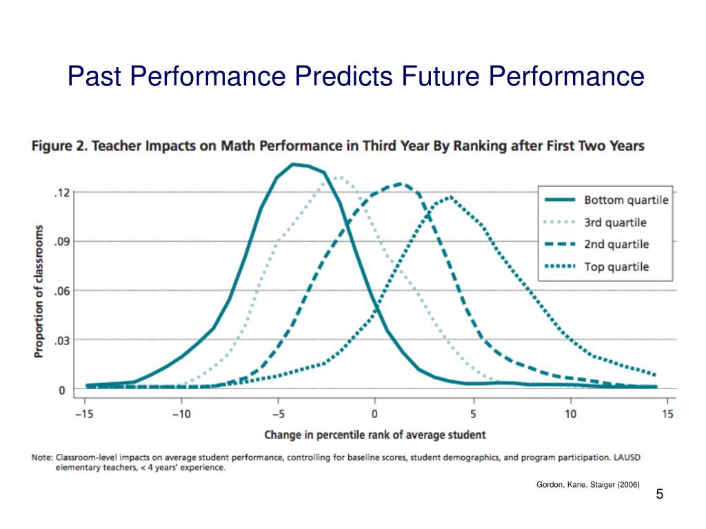 Past Performance Predicts Future Performance