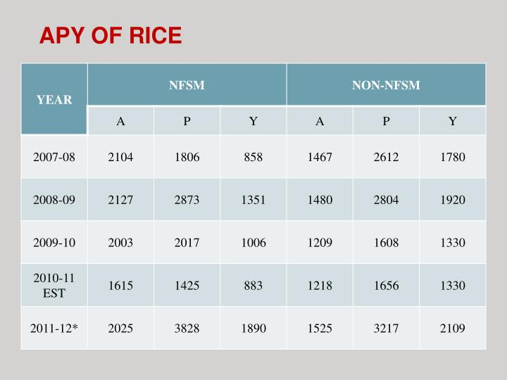 APY OF RICE
