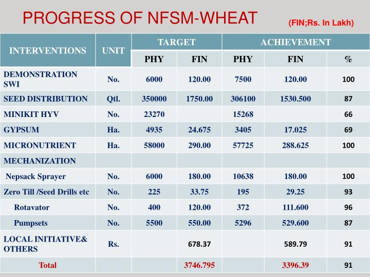 PROGRESS OF NFSM-WHEAT