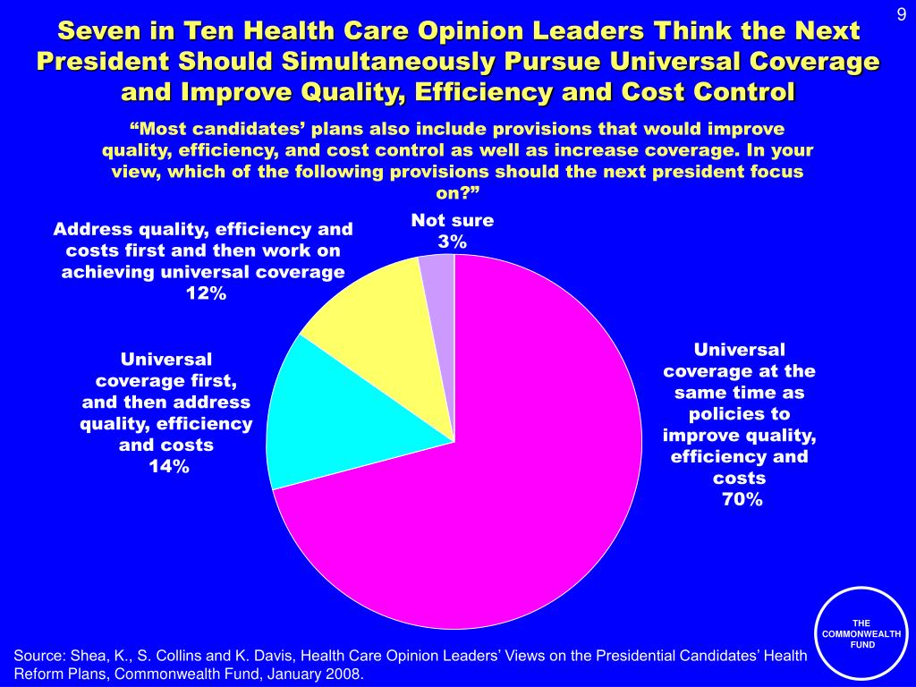 Seven in Ten Health Care Opinion Leaders Think the Next President Should Simultaneously Pursue Universal Coverage and Improve Quality, Efficiency and Cost Control
