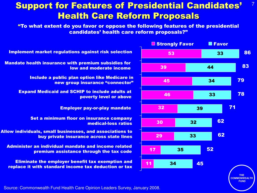 Support for Features of Presidential Candidates' Health Care Reform Proposals