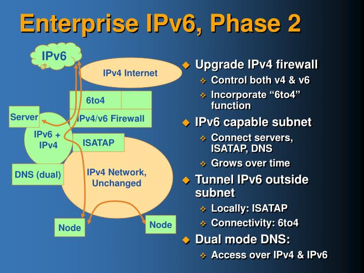 Upgrade IPv4 firewall