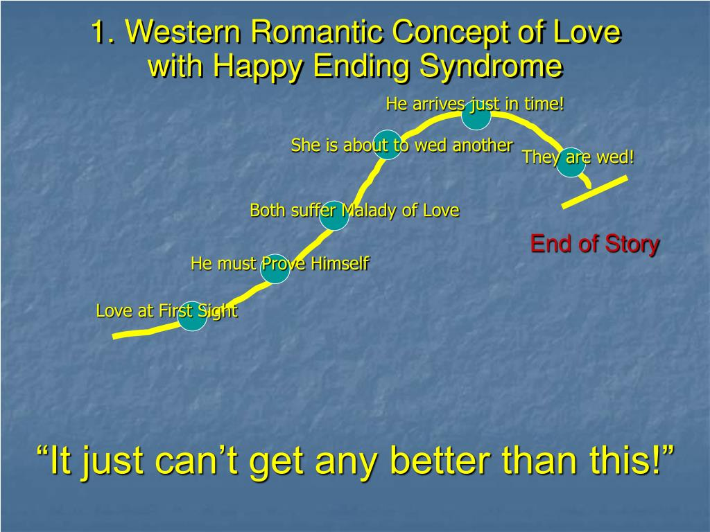 1. Western Romantic Concept of Love with Happy Ending Syndrome
