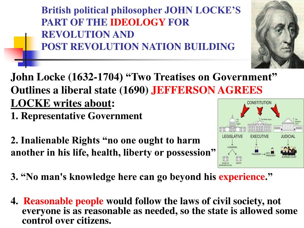 British political philosopher JOHN LOCKE'S
